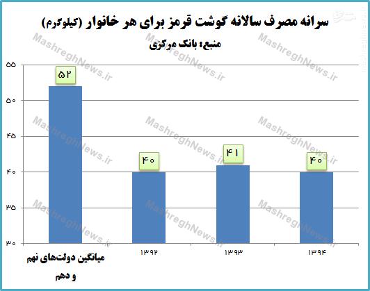 گوشت قرمز در دولت روحانی به طور دائمی گران شده است+ نمودار////////لطفی