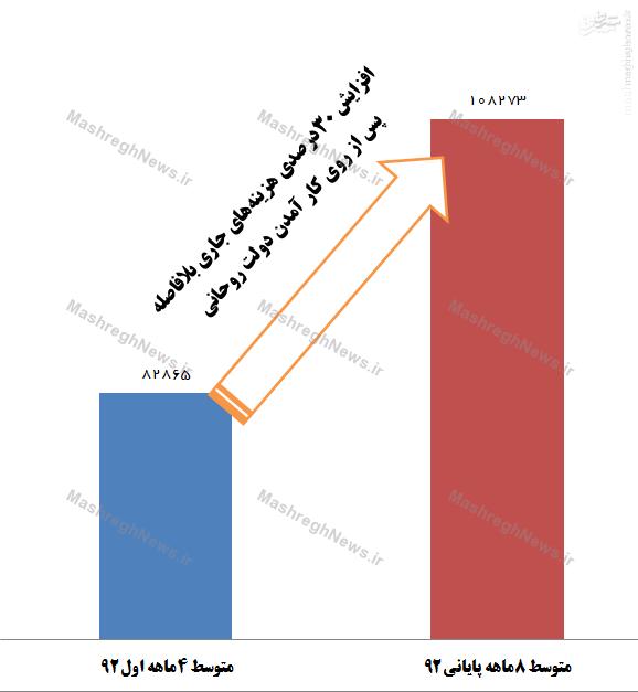 آمارهایی که نوبخت در مجلس نگفت +جدول