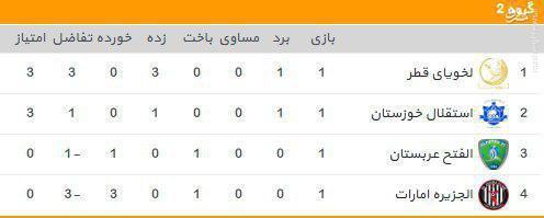 عکس/جایگاه استقلال خوزستان در پایان هفته اول لیگ قهرمانان
