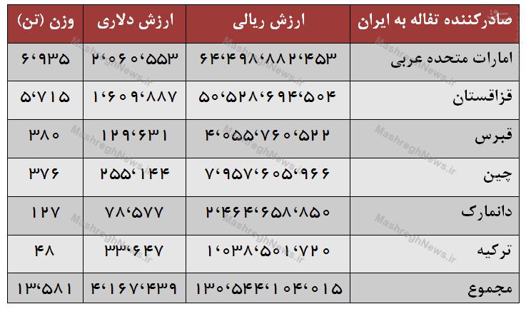 ایران پس از برجام 13 هزار تن تفاله وارد کرد+ جدول///لطفی