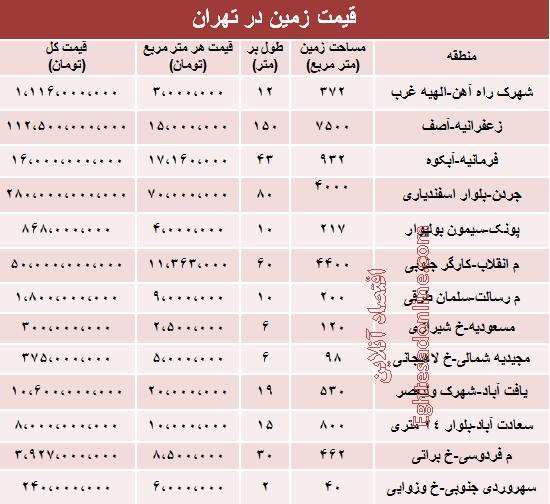 قیمت زمین در مناطق 22گانه تهران +جدول