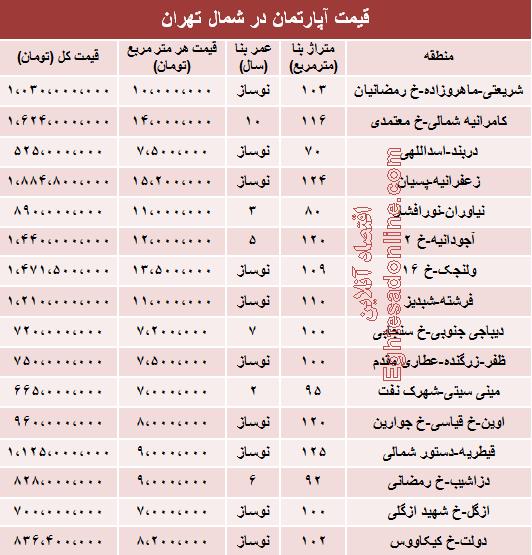 قیمت آپارتمان در شمال شهر تهران +جدول