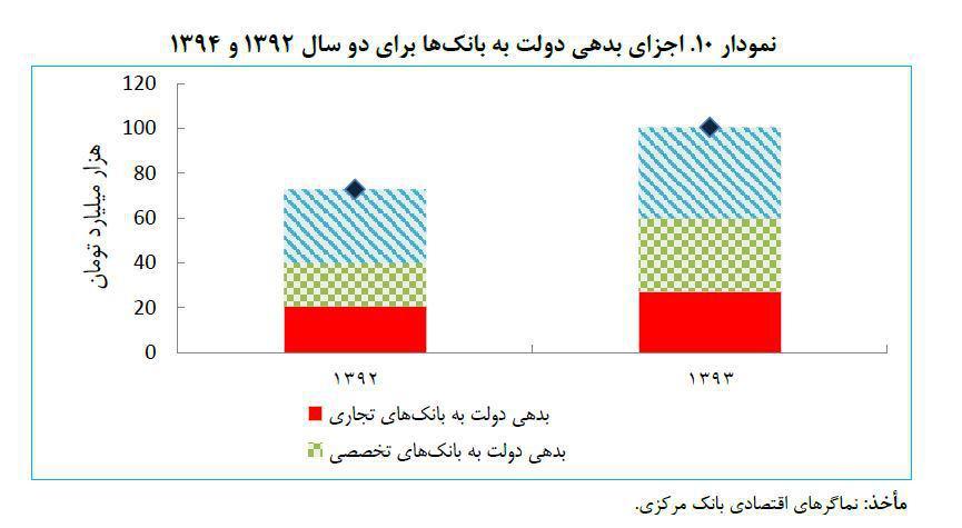 مرکز پژوهشهای مجلس: بیانضباطی مالی در دولت یازدهم افزایش یافت+ نمودار / آماده انتشار