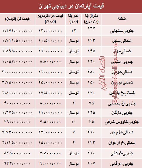 قیمت آپارتمان در منطقه دیباجی +جدول