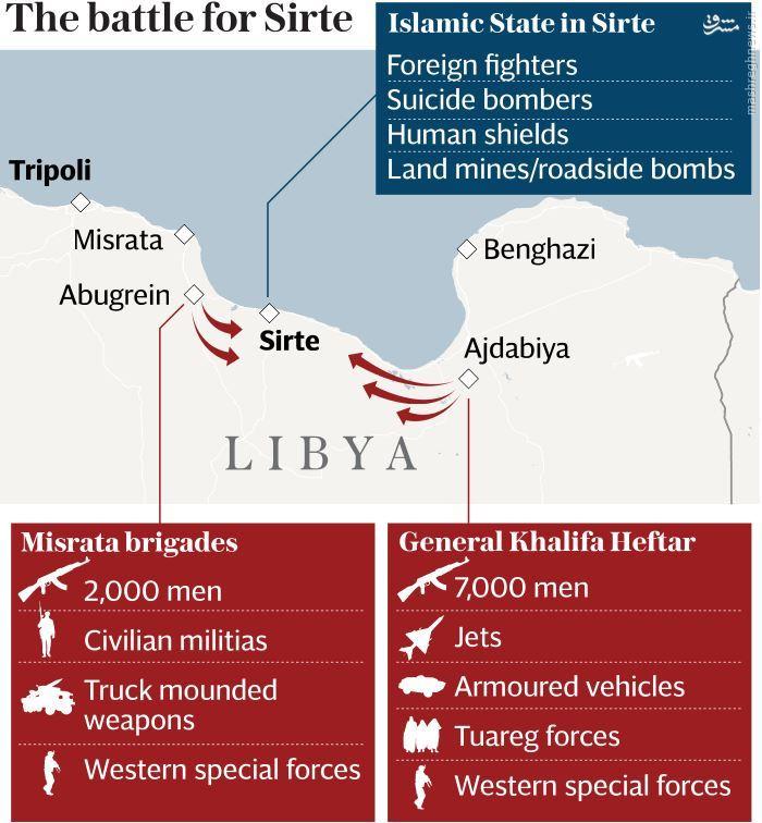 پیوستن نیروهای قذافی به ائتلاف علیه داعش