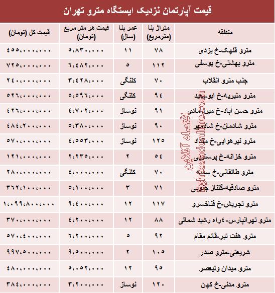 قیمت آپارتمان در نزدیک ایستگاه مترو +جدول