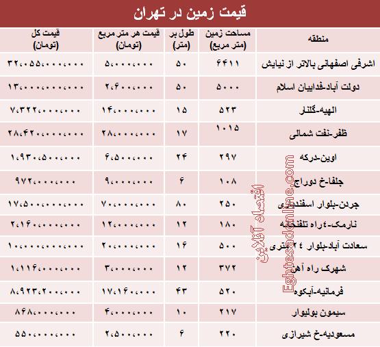 قیمت زمین در شهر تهران +جدول