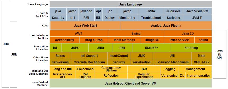 نکاتی مهم در باب آشنایی با جاوا Java