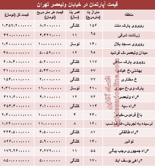 قیمت آپارتمان در خیابان ولیعصر +جدول