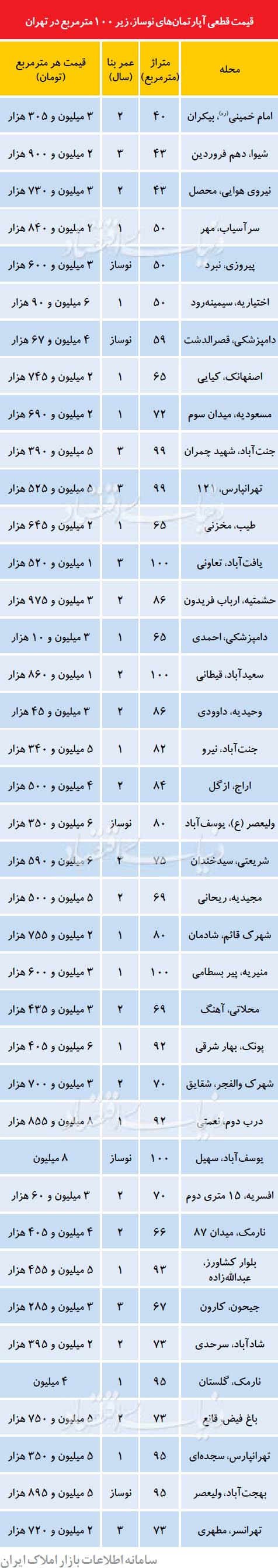 نرخ قطعی آپارتمانهای نوساز در تهران +جدول
