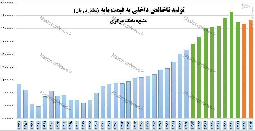 بازگشت به GDP دولت احمدی نژاد، آرزوی دولت روحانی