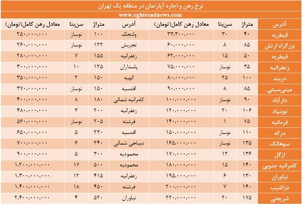 قیمت رهن و اجاره خانه در شمالیترین منطقه تهران +جدول