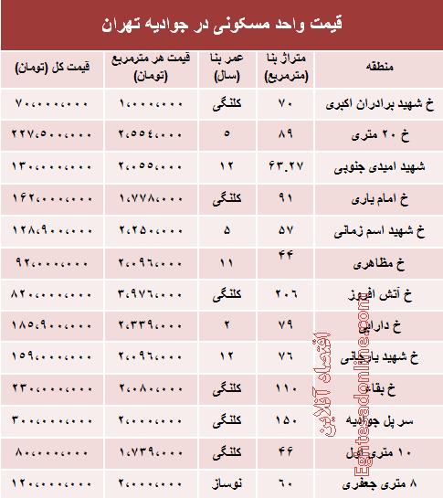 قیمت آپارتمان در منطقه جوادیه +جدول