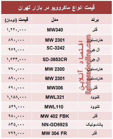قیمت انواع ماکروویو در بازار تهران +جدول