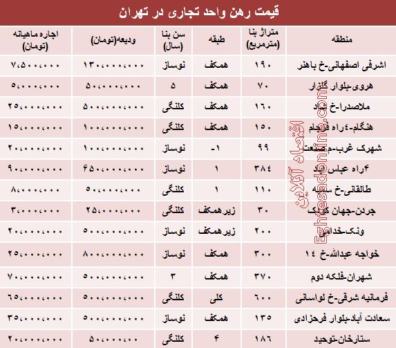 نرخ رهن واحد تجاری در تهران + جدول