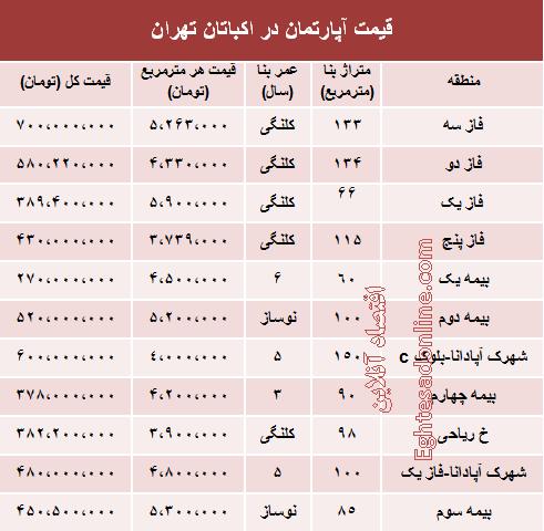 قیمت آپارتمانهای شهرک اکباتان +جدول