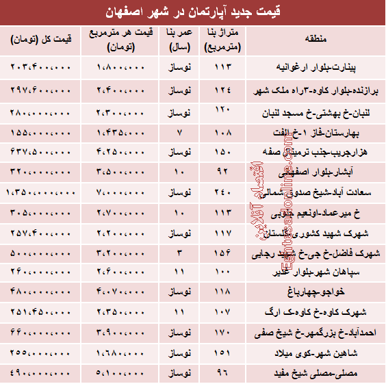 قیمت آپارتمان در استان اصفهان +جدول