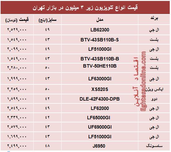 محبوبترین تلویزیونهای ارزان قیمت بازار +جدول