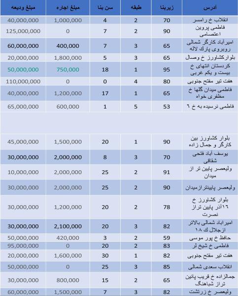 قیمت رهن و اجاره آپارتمان در مرکز تهران+ جدول