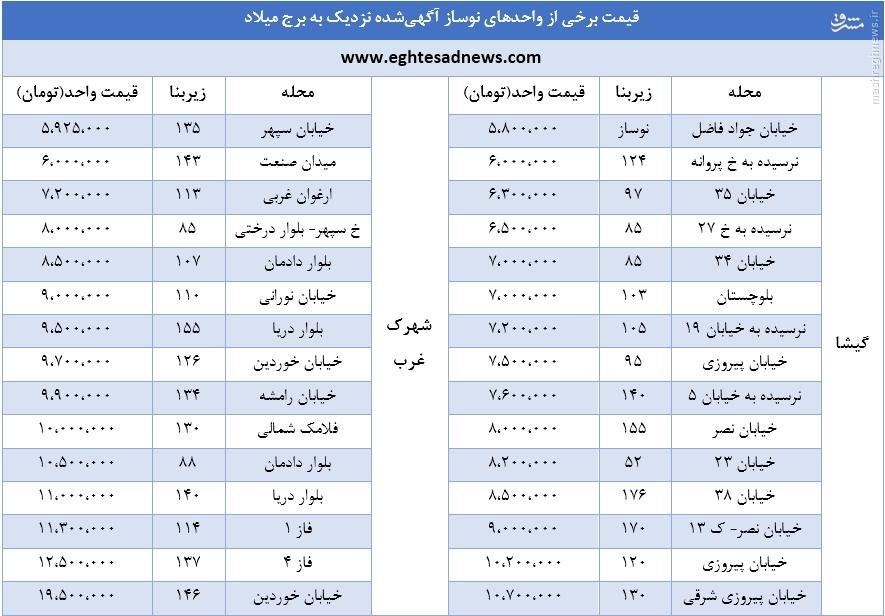 قیمت خانه در اطراف برج میلاد +جدول