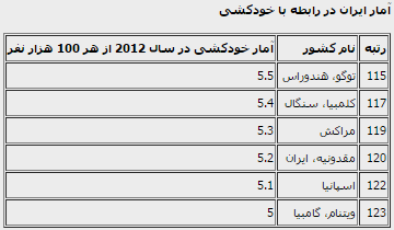 جایگاه جهانی ایران در رتبهبندی خودکشی +جدول