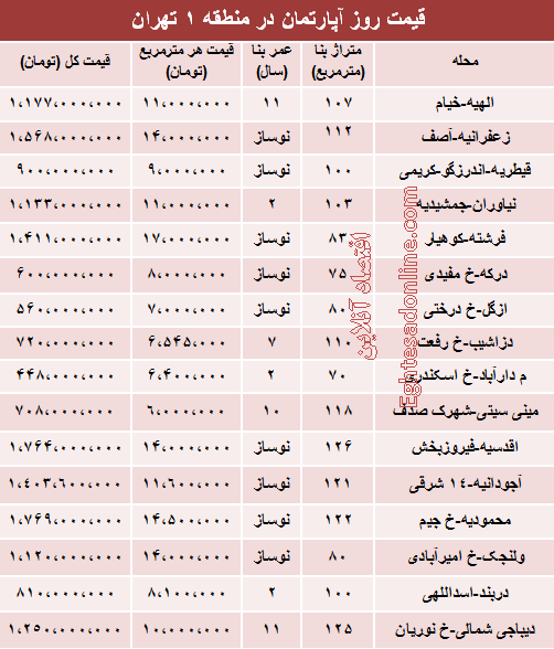از مسکن زیر 500 میلیون تا بالای 1 میلیارد در منطقه 1 تهران + جدول