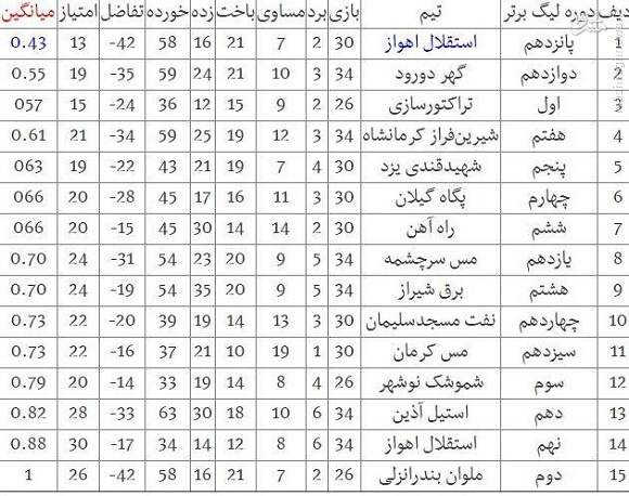 عکس/ ضعیفترین تیم تاریخ لیگ برتر