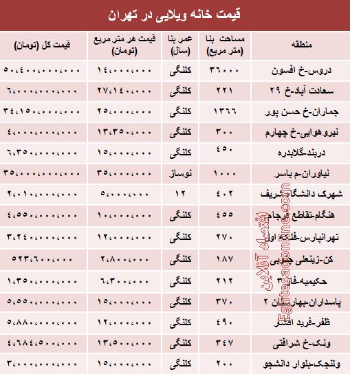 قیمتهای میلیاردی خانهویلایی در تهران +جدول