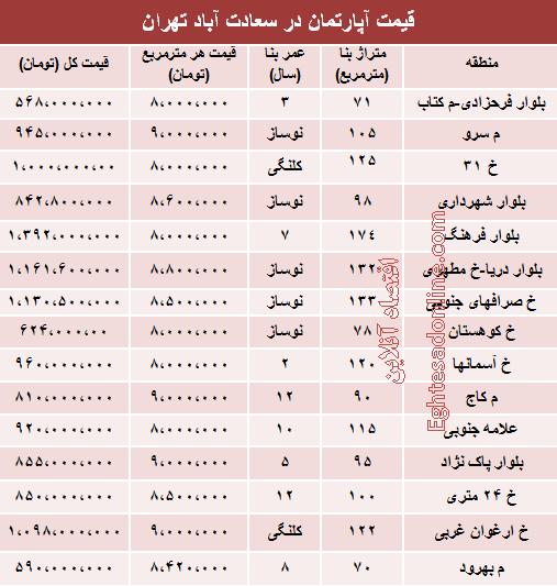 قیمت آپارتمان در سعادتآباد تهران +جدول