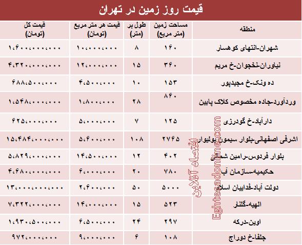 قیمت زمین در تهران +جدول