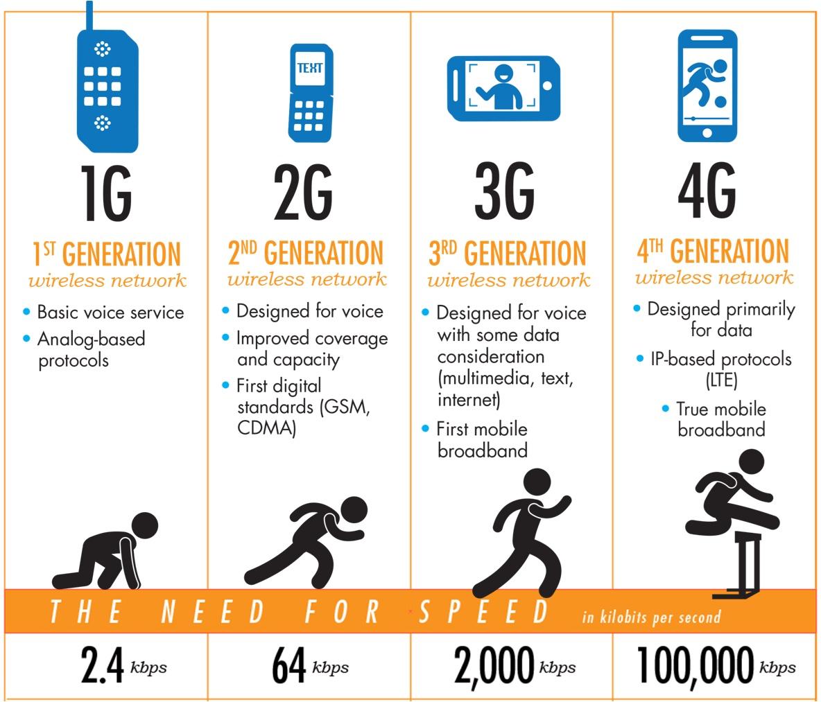 مقایسه سرعت دانلود در اینترنت 3G، 2G و 4G +جدول