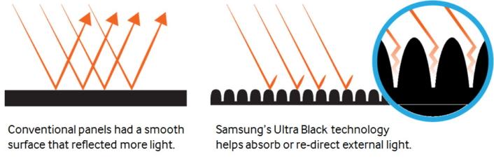 فناوری جدید Ultra Black سامسونگ باعث افزایش کیفیت تصاویر در شرایط نوری روشن میشود