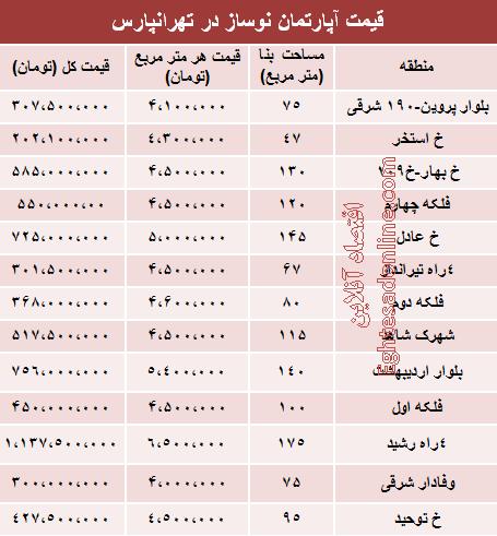 قیمت آپارتمان نوساز در تهرانپارس +جدول