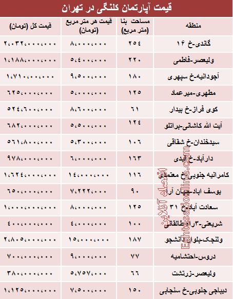 قیمت خانههای کلنگی در تهران +جدول