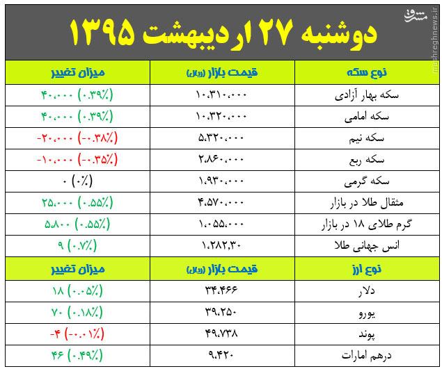 25 ثروتمند کارآفرین در جهان/ پایان طلسم هشت ساله سرخها/ رکورد گرما در تهران شکسته شد