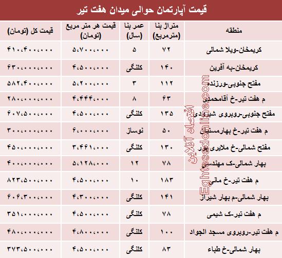 قیمت آپارتمان حوالی میدان هفت تیر +جدول