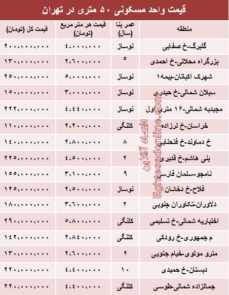 قیمت آپارتمانهای 50 متری در تهران +جدول
