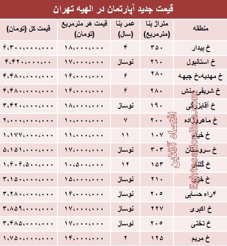 نرخهای چند میلیاردی آپارتمان در منطقه خاص تهران +جدول