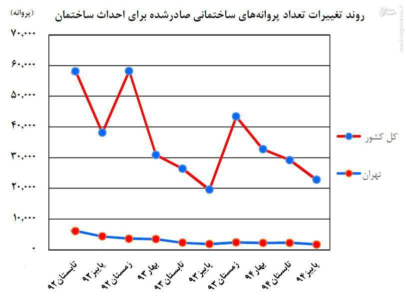 مرکز آمار: سقوط شدید ساخت مسکن در دولت یازدهم