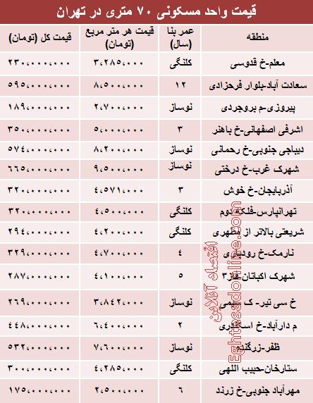 قیمت آپارتمانهای 70 متری در تهران +جدول