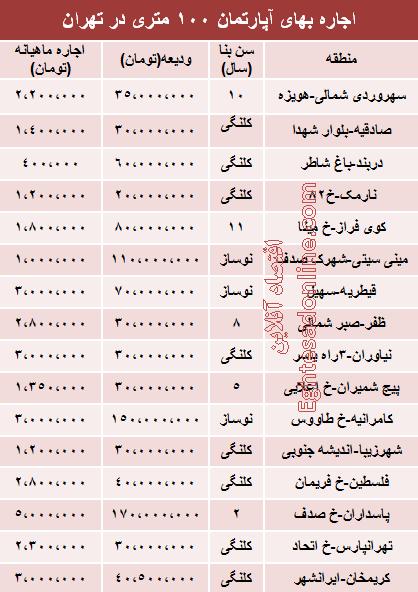 قیمت رهن آپارتمانهای 100متری در تهران+جدول