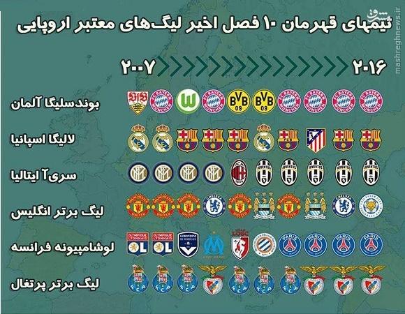 عکس/ قهرمانان 10 فصل اخیر لیگهای اروپایی
