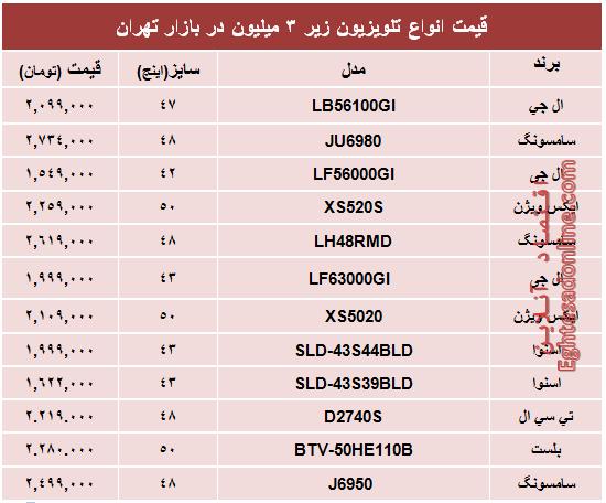 قیمت محبوبترین تلویزیونهای ارزانقیمت +جدول