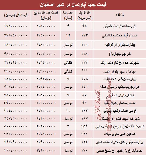 قیمت آپارتمان در اصفهان +جدول