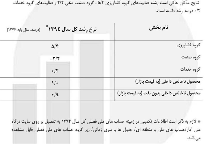 رشد یک درصدی اقتصاد ایران در سال ۹۴
