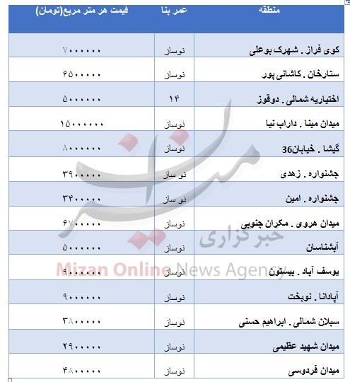 قیمت مسکن نوساز در مناطق مختلف تهران/ جدول