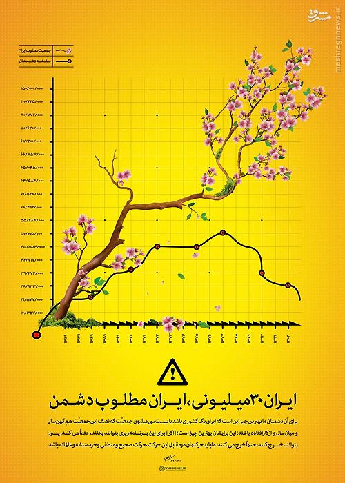 ایران ۳۰ میلیونی، ایران مطلوب دشمن