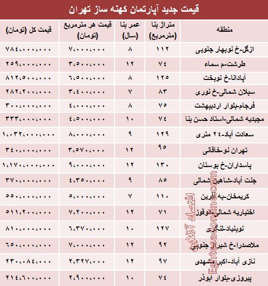 قیمت آپارتمان کهنهساز در تهران +جدول