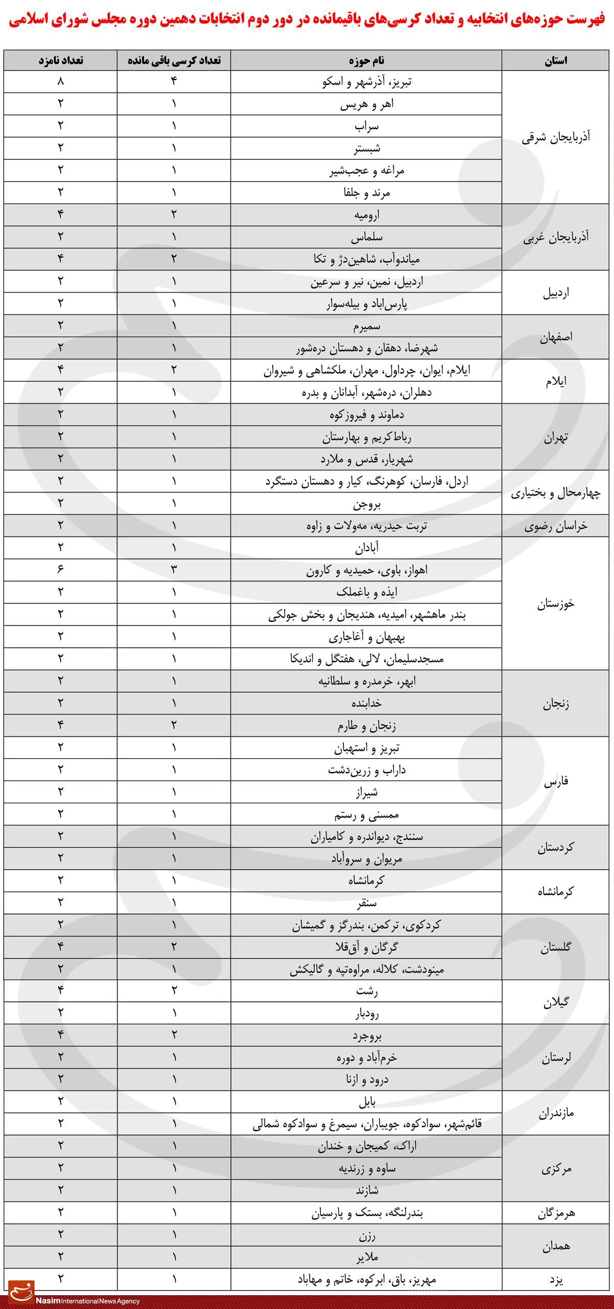 کرسیهای بهارستان در کدام حوزههای انتخابیه تکمیل میشود؟ +جدول