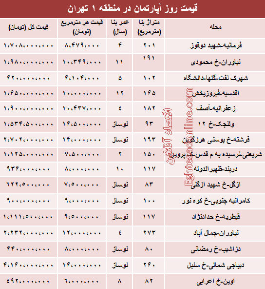 قیمت خانه در منطقه1 تهران +جدول